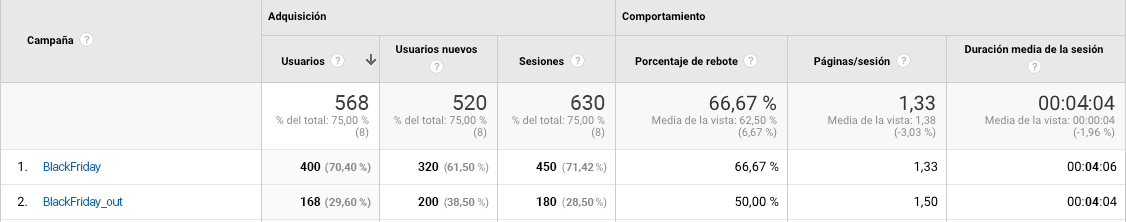 Ejemplo de Campañas en Google Analytics - INNOVA360